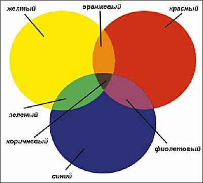 Как получить из желтого оранжевый, из синего зеленый, из красного сиреневый