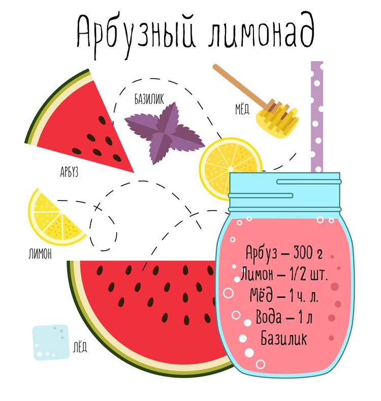 Рецепт лимонада из арбуза