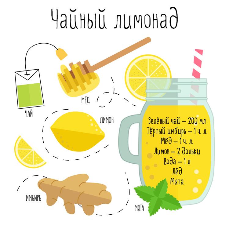 Рецепты лимонадов с чаем и имбирем
