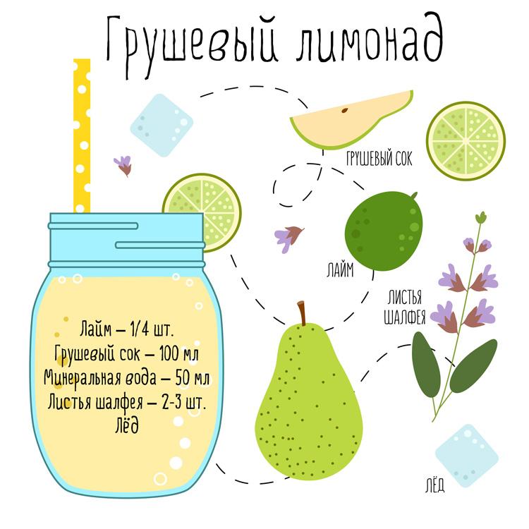 Рецепты лимонадов из сока с пряностями