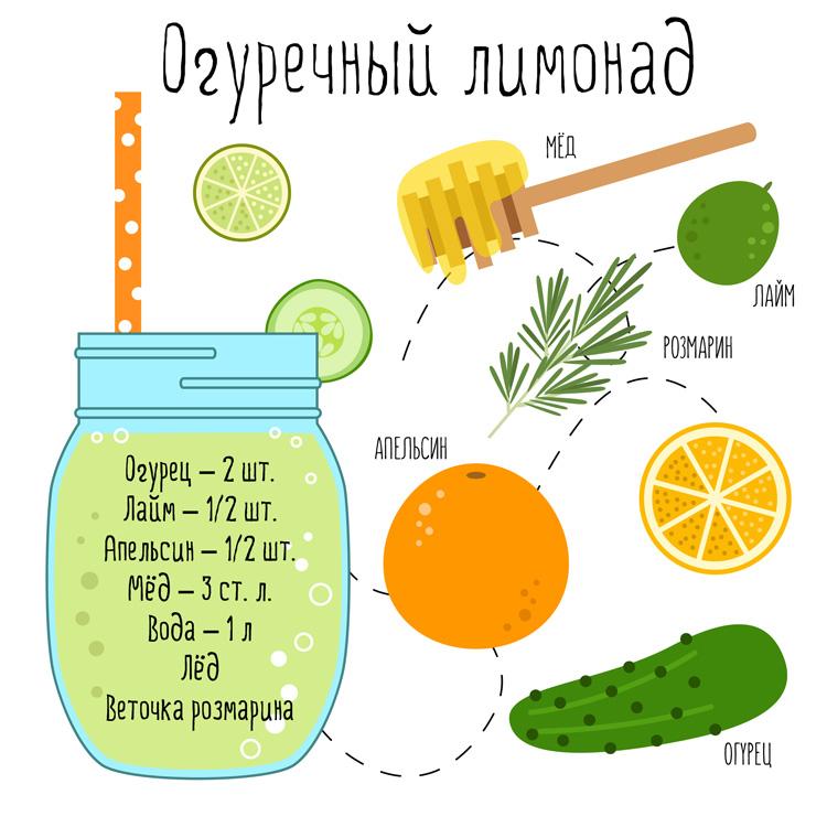 Рецепт огуречного лимонада